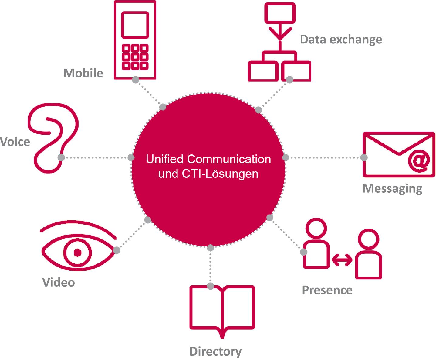 Unified Messaging für individuelle Bedürfnisse | Wensauer Com-Systeme GmbH