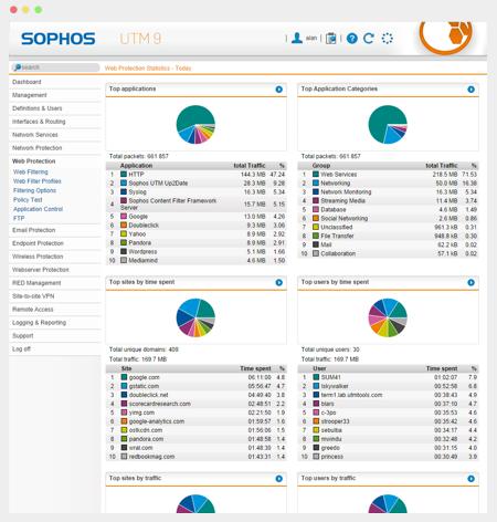 Protokollierung und Reporting mit Sophos | Wensauer Com-Systeme