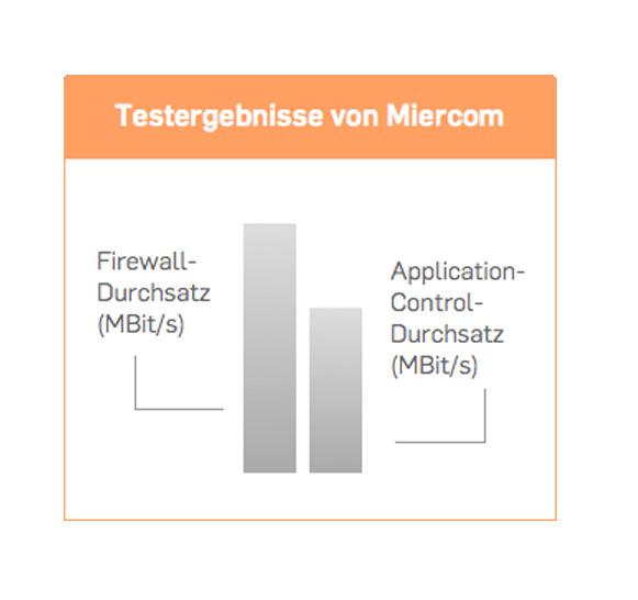 Ergebnisse der Miercom-Vergleichstests: UTM-Appliances | Wensauer Com-Systeme